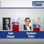 Iván Duque, adelante en la encuesta CM&-CNC con 42 % de intención de voto