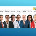 Gran Encuesta: Iván Duque se escapa del lote