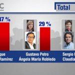 Duque, Petro y Vargas Lleras suben puntos en la encuesta del CNC – CM&